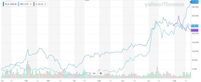定了!小鹏汽车赴美IPO拟最多融资11.1亿美元