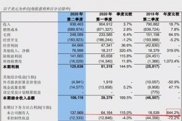 中芯国际Q2净利猛增644%!看业绩翻倍芯片股名单