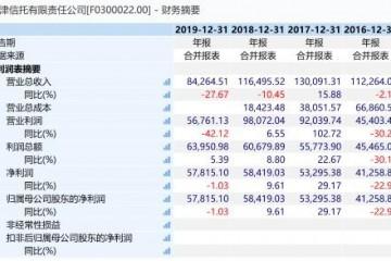 天津信托2020年净利润同比下降12.68%增资等相关工作正稳步推进