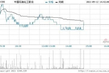 大摩中石化上调至增持评级目标价升至5.3港元