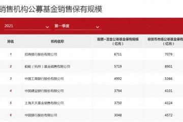 基金代销百强中国人寿成唯一上榜险企第三方机构正在崛起