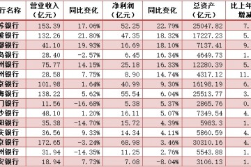 A股城商行首季净利增速排名江苏宁波成都银行领先