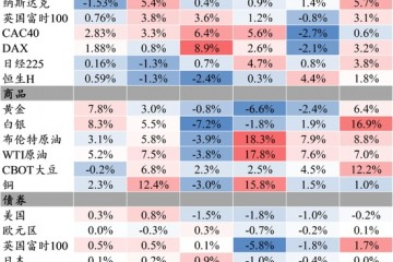 警惕从胀到缩保持股债平衡