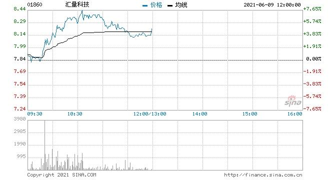 汇量科技涨近7%获招银国际看高目标价至11港元