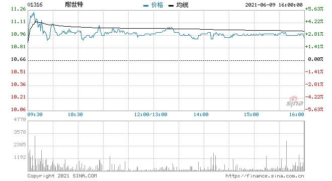 大摩耐世特给予增持评级目标价15港元