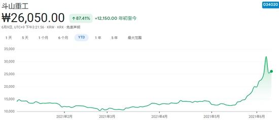 斗斯拉听说过没韩国市场也正上演散户逼空大战