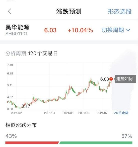 碳市场交易价开门红辐射A股资源股大涨这只牛股还能反弹多久
