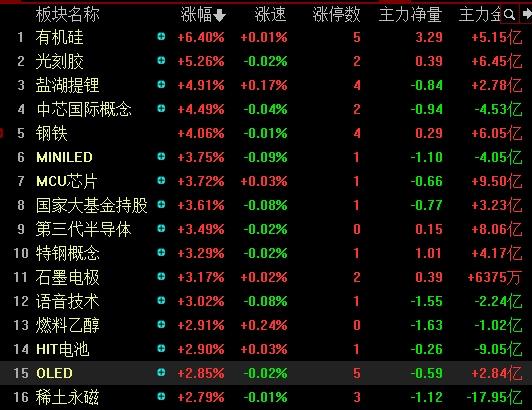 刺激三安光电三天两板暴涨31%30万股民狂喜