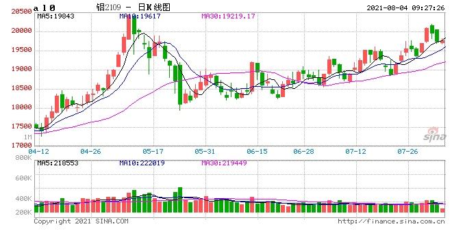 光大期货铝价下行动力不够充分将以震荡偏强态势运行