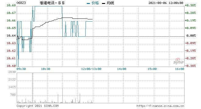 高盛香港电讯维持买入评级目标价升0.8%至12.7港元