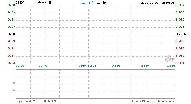 美亨实业回购30万股涉资24.9万元
