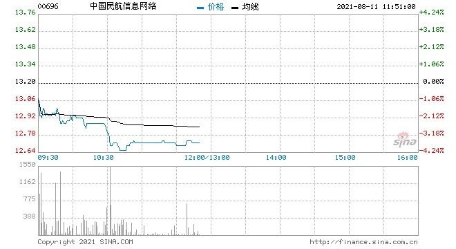 大和中国民航信息网络重申买入评级目标价20港元