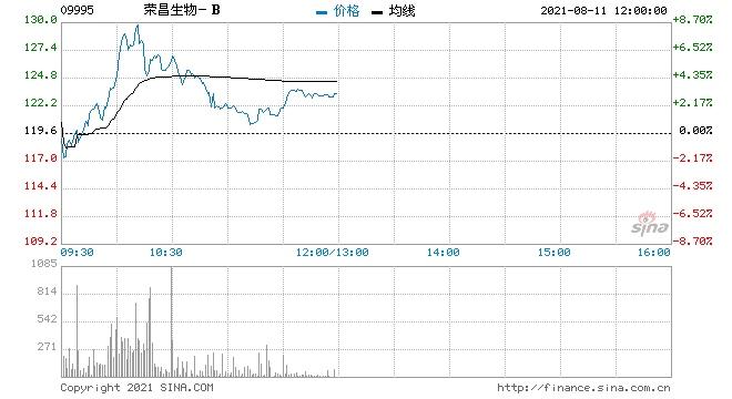 荣昌生物-B再涨超6%获中信建投维持买入评级