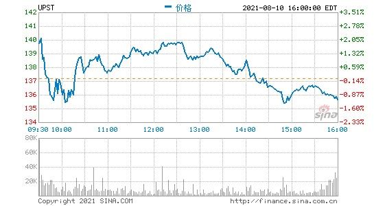 美股盘前人工智能借贷平台UPST大涨21%Fubo财报超预期涨超11%