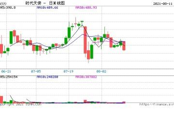 前COO陈锴减持7万股时代天使股份最新持股6.99%